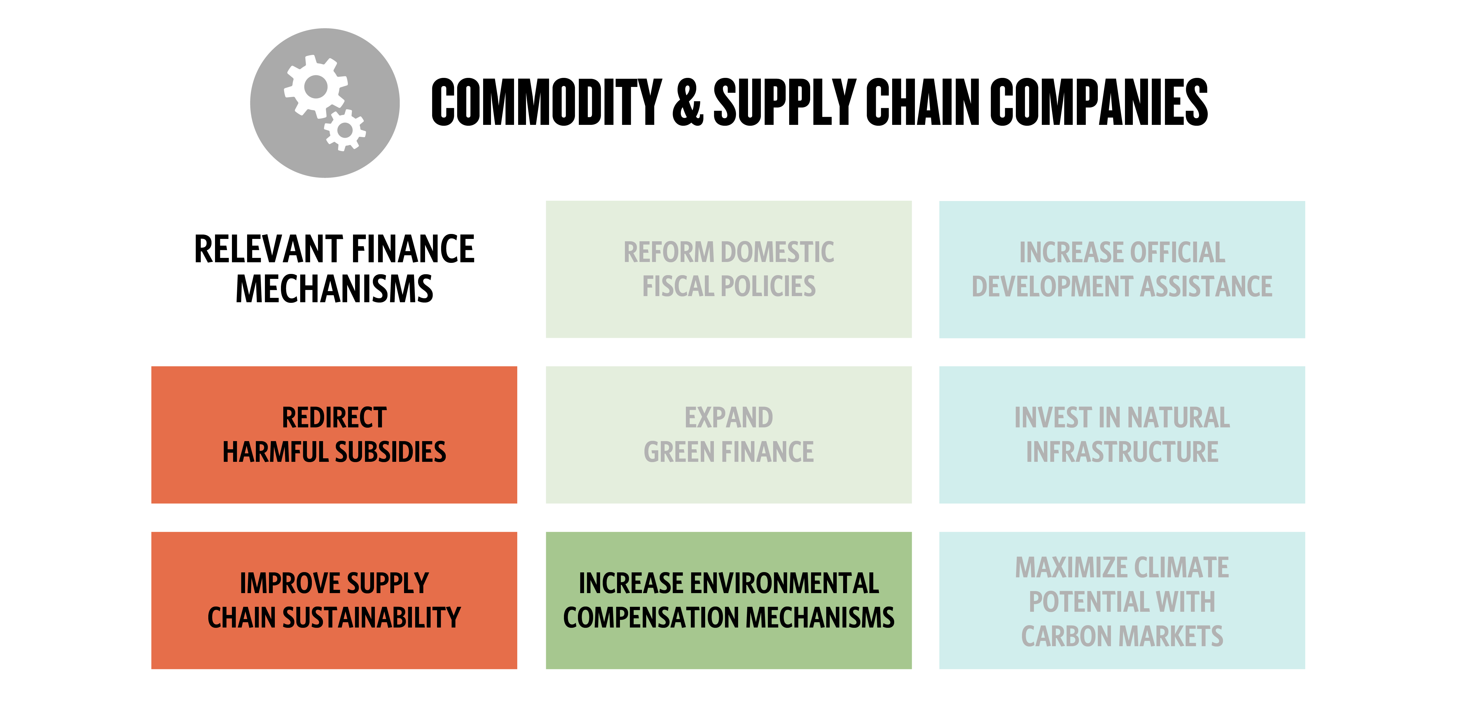 eight boxes with three highlighted to represent which financial mechanisms are relevant to commodity and supply chain companies