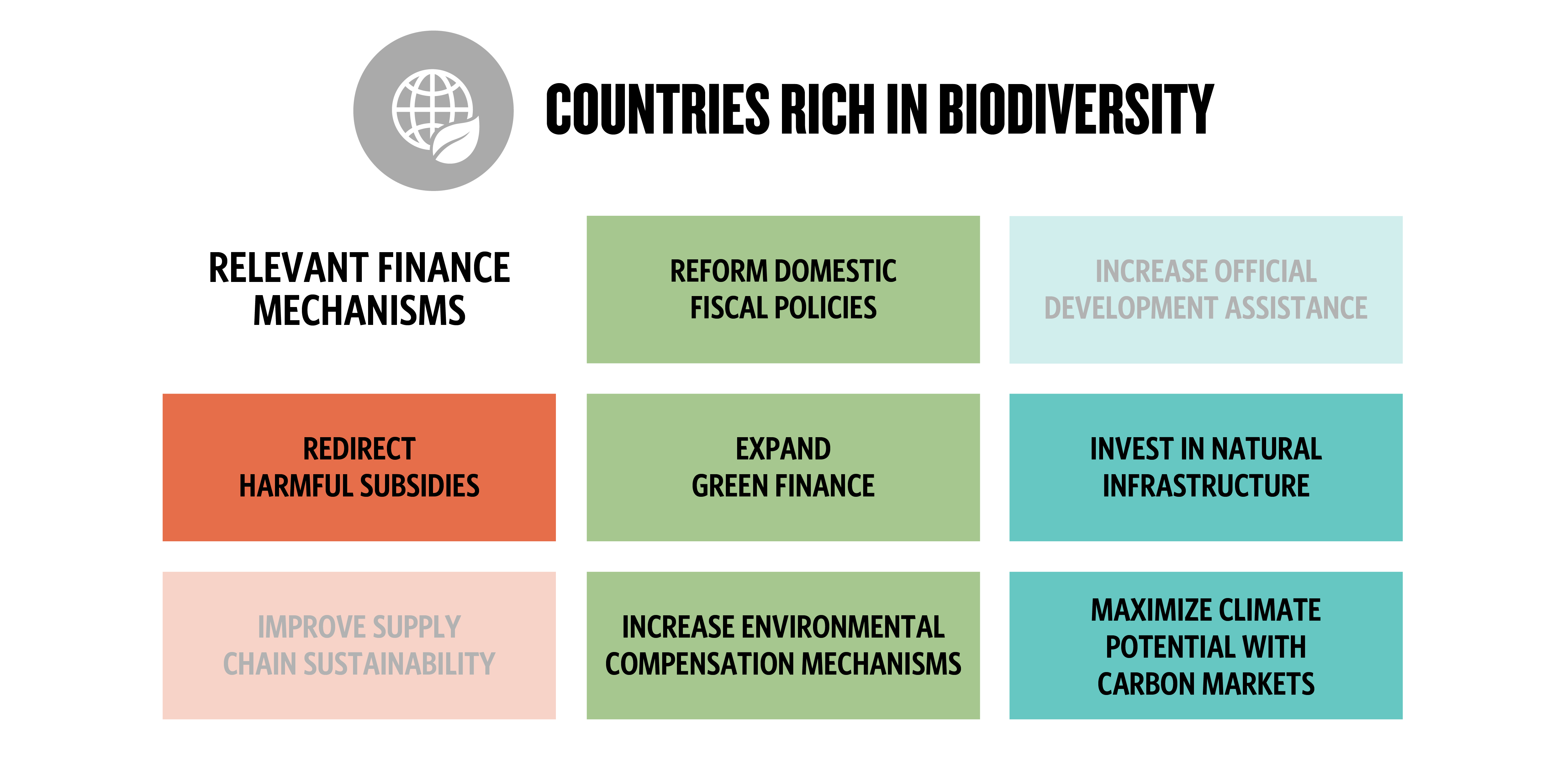 eight boxes with six highlighted to represent which financial mechanisms are relevant to countries rich in biodiversity